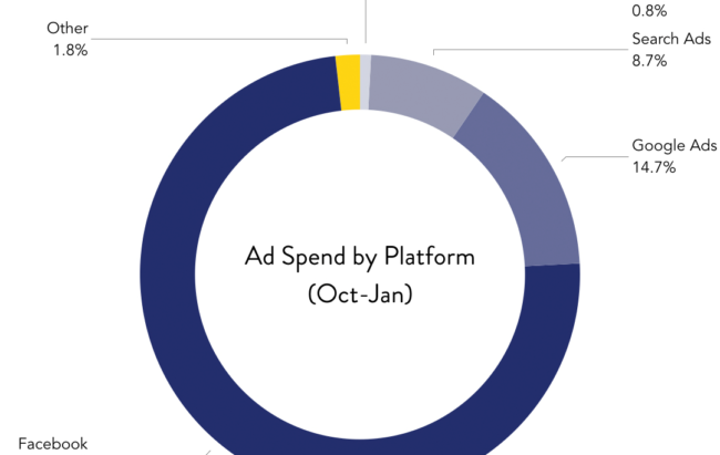 Mobile App Ad Spend by Platform
