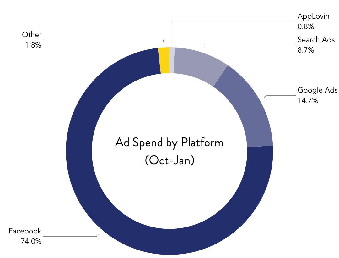 Mobile App Ad Spend by Platform