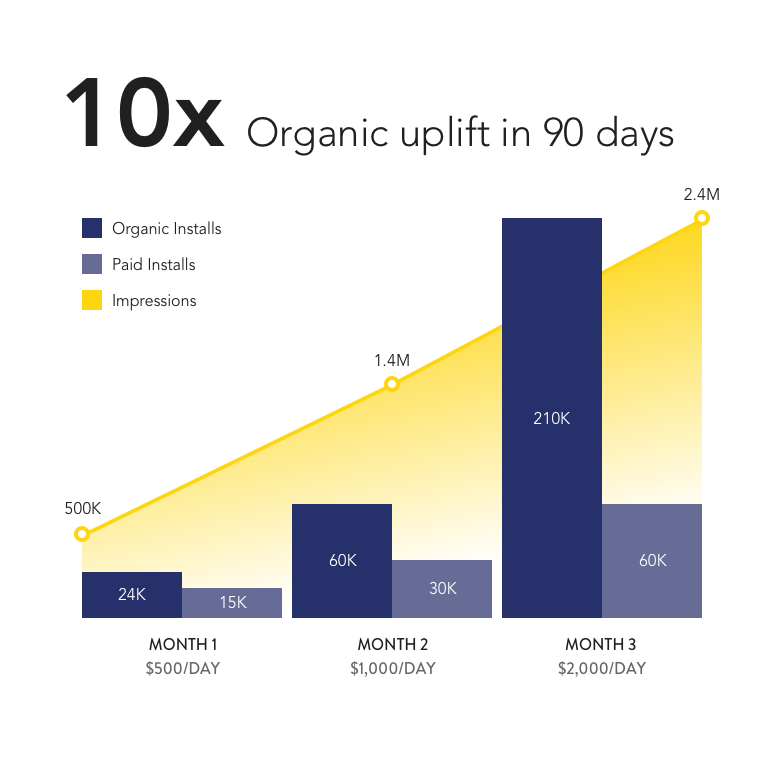 Mobile incremental growth case study