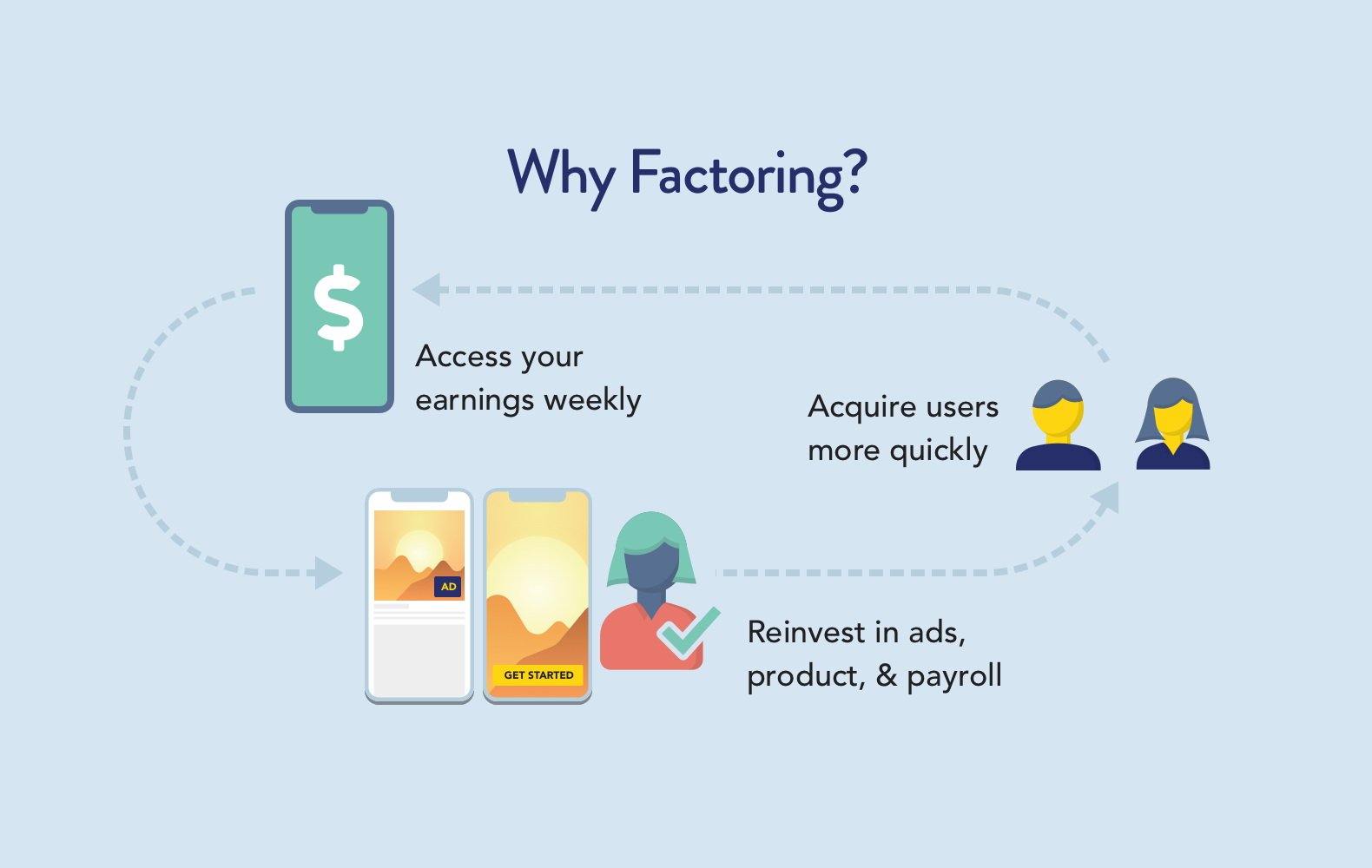 Factoring for mobile apps