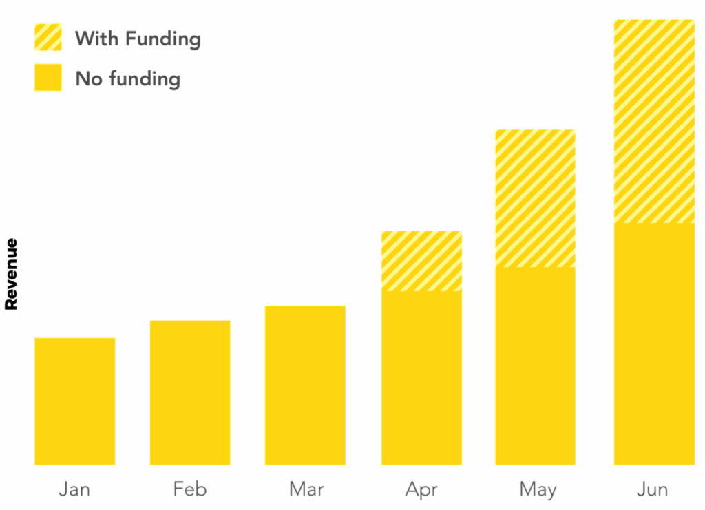 user acquisition funding